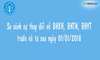 So sánh sự thay đổi về BHXH, BHYT, BHTN trước và từ sau ngày 01/01/2018