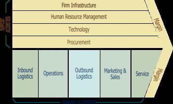 Kế toán quản trị ứng dụng value chain cắt giảm chi phí doanh nghiệp