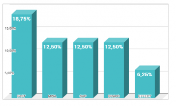 Top 5 phần mềm ERP tốt nhất hiện nay