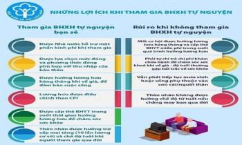Những lợi ích khi tham gia BHXH tự nguyện
