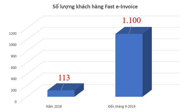 Số lượng khách hàng Fast e-Invoice vượt mốc 1.000